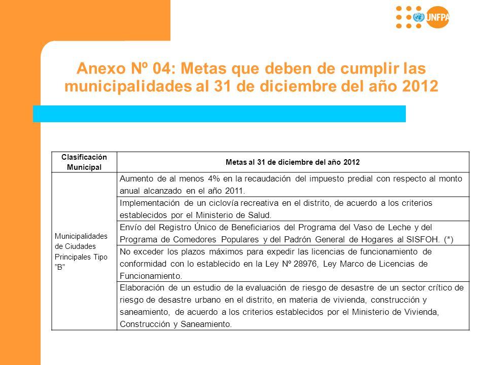 Anexo Nº 04: Metas que deben de cumplir las municipalidades al 31 de diciembre del año 2012 Clasificación Municipal Metas al 31 de diciembre del año 2