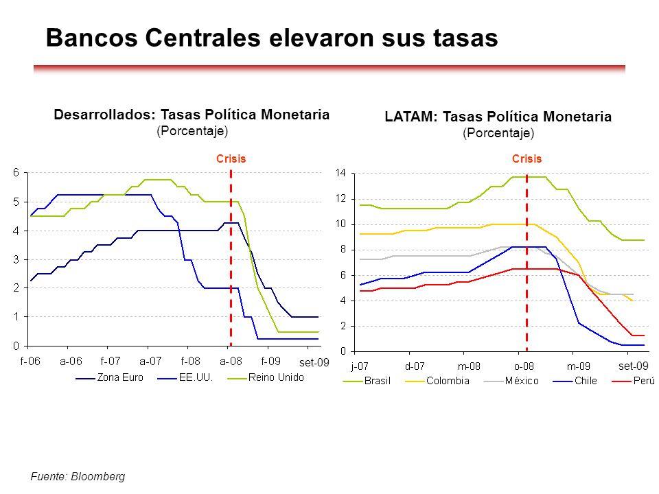 Desarrollados: Tasas Política Monetaria (Porcentaje) Fuente: Bloomberg LATAM: Tasas Política Monetaria (Porcentaje) Bancos Centrales elevaron sus tasa