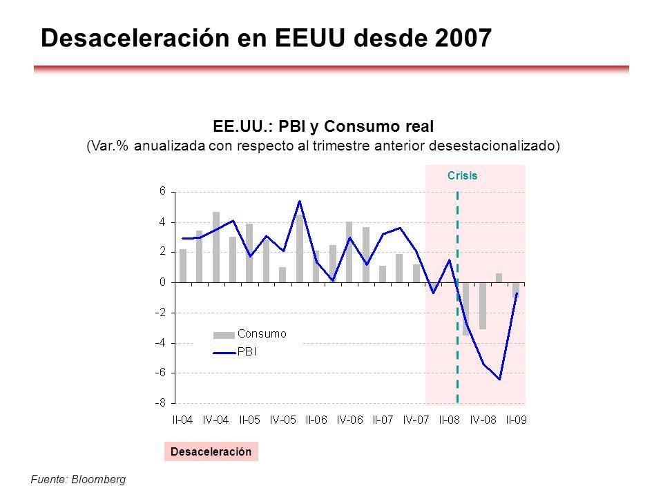 Desaceleración en EEUU desde 2007 EE.UU.: PBI y Consumo real (Var.% anualizada con respecto al trimestre anterior desestacionalizado) Crisis Desaceler