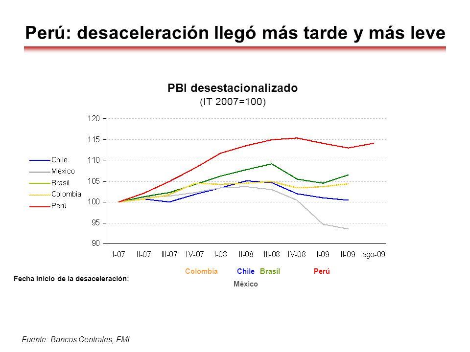 Perú: desaceleración llegó más tarde y más leve PBI desestacionalizado (IT 2007=100) Fuente: Bancos Centrales, FMI México PerúChileColombiaBrasil Fech