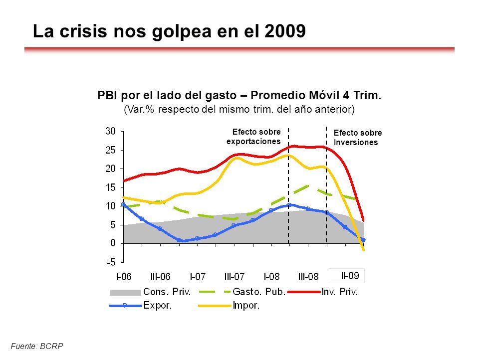 La crisis nos golpea en el 2009 PBI por el lado del gasto – Promedio Móvil 4 Trim. (Var.% respecto del mismo trim. del año anterior) Fuente: BCRP Efec