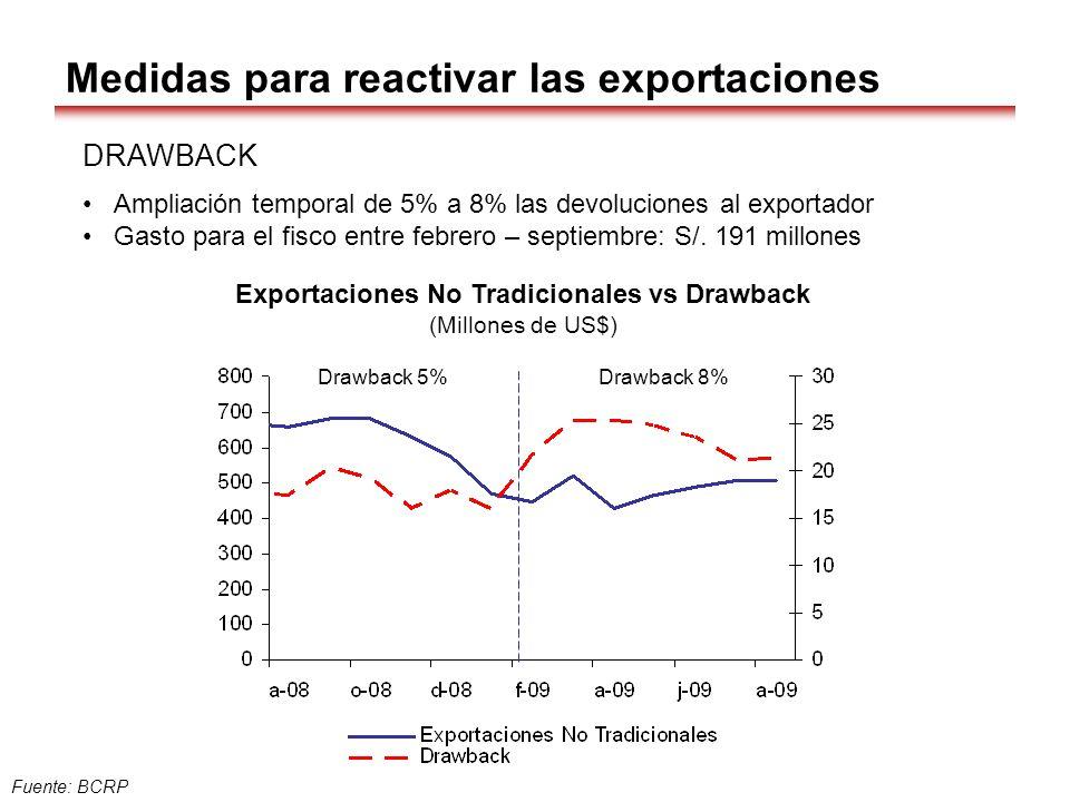 Fuente: BCRP Exportaciones No Tradicionales vs Drawback (Millones de US$) Drawback 5%Drawback 8% Medidas para reactivar las exportaciones DRAWBACK Amp