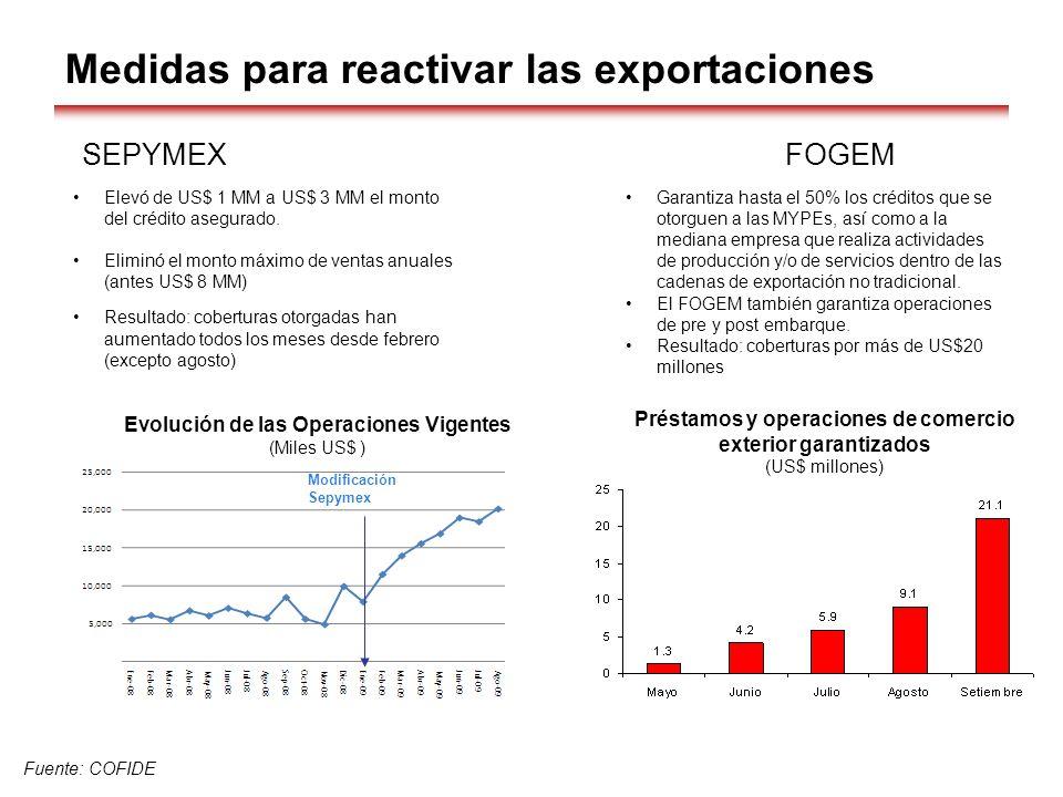 Fuente: COFIDE Evolución de las Operaciones Vigentes (Miles US$ ) SEPYMEX Elevó de US$ 1 MM a US$ 3 MM el monto del crédito asegurado. Eliminó el mont