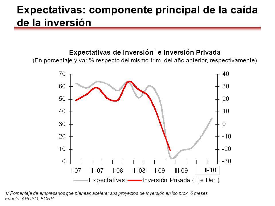 Expectativas: componente principal de la caída de la inversión 1/ Porcentaje de empresarios que planean acelerar sus proyectos de inversión.en lso pro