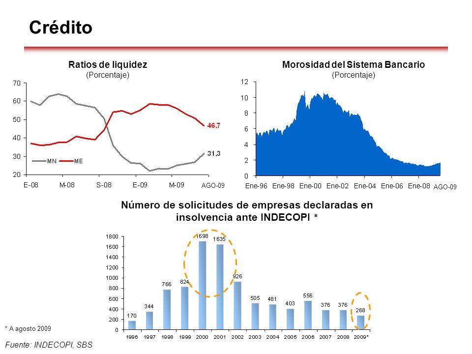 Fuente: INDECOPI, SBS Crédito * A agosto 2009 Ratios de liquidez (Porcentaje) Morosidad del Sistema Bancario (Porcentaje) Número de solicitudes de emp