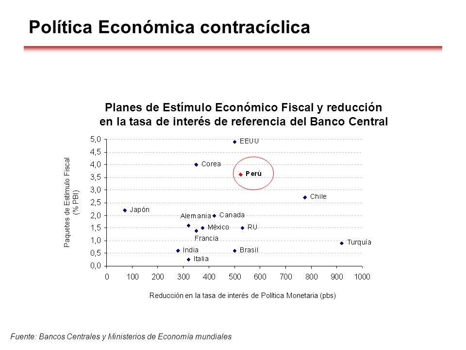 Planes de Estímulo Económico Fiscal y reducción en la tasa de interés de referencia del Banco Central Fuente: Bancos Centrales y Ministerios de Econom