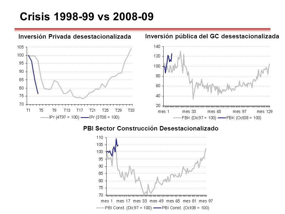 Crisis 1998-99 vs 2008-09 Inversión Privada desestacionalizada Inversión pública del GC desestacionalizada PBI Sector Construcción Desestacionalizado