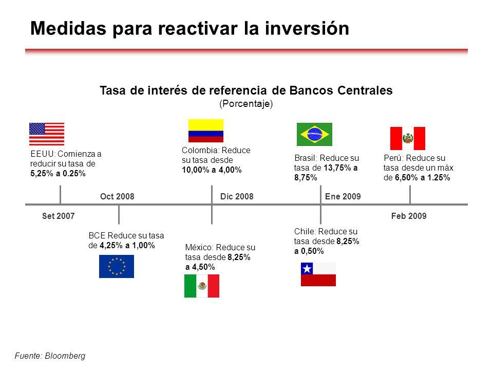 Medidas para reactivar la inversión Tasa de interés de referencia de Bancos Centrales (Porcentaje) Fuente: Bloomberg EEUU: Comienza a reducir su tasa