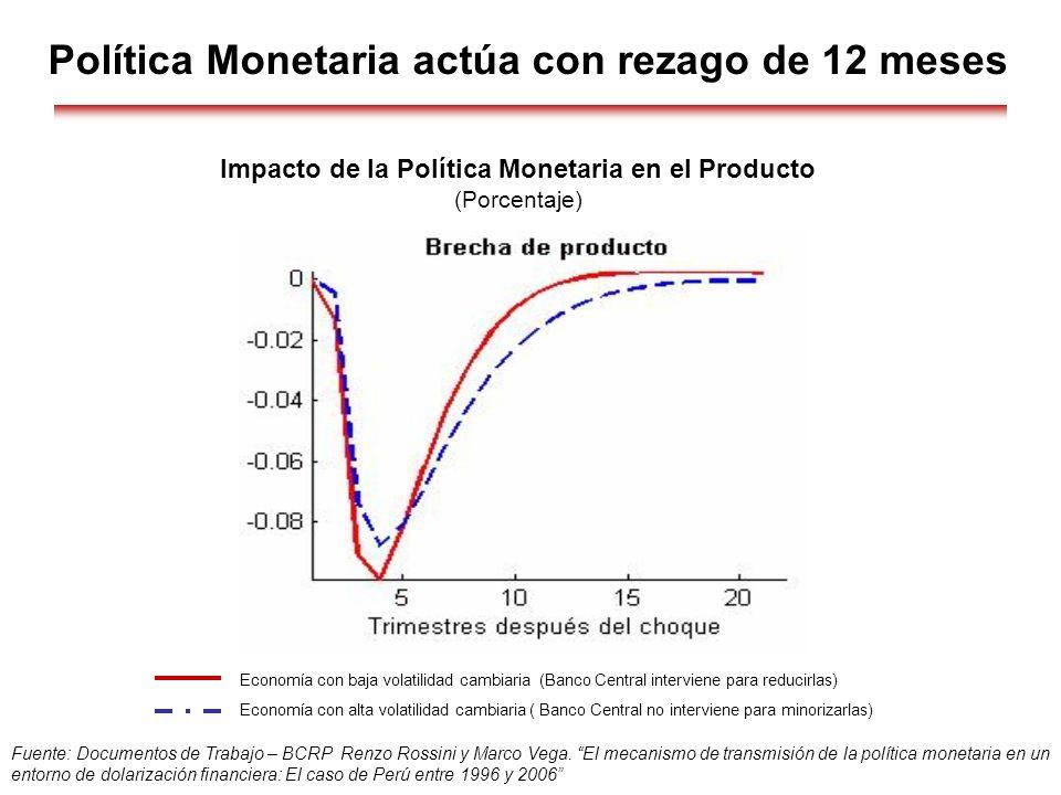 Política Monetaria actúa con rezago de 12 meses Fuente: Documentos de Trabajo – BCRP Renzo Rossini y Marco Vega. El mecanismo de transmisión de la pol