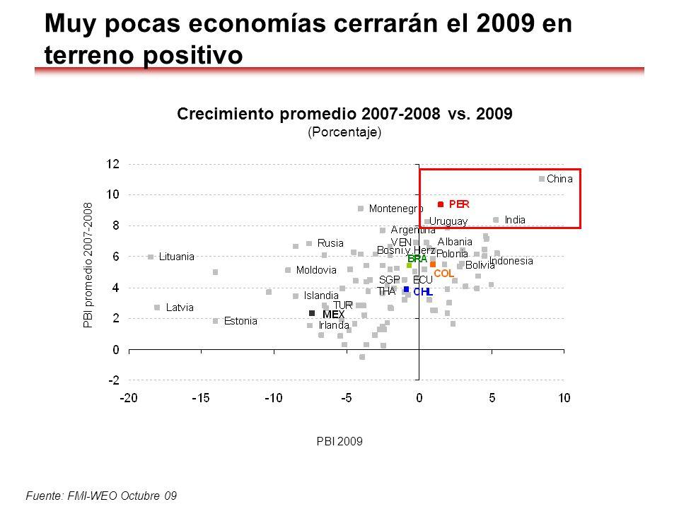 Crecimiento promedio 2007-2008 vs. 2009 (Porcentaje) Fuente: FMI-WEO Octubre 09 Muy pocas economías cerrarán el 2009 en terreno positivo PBI promedio
