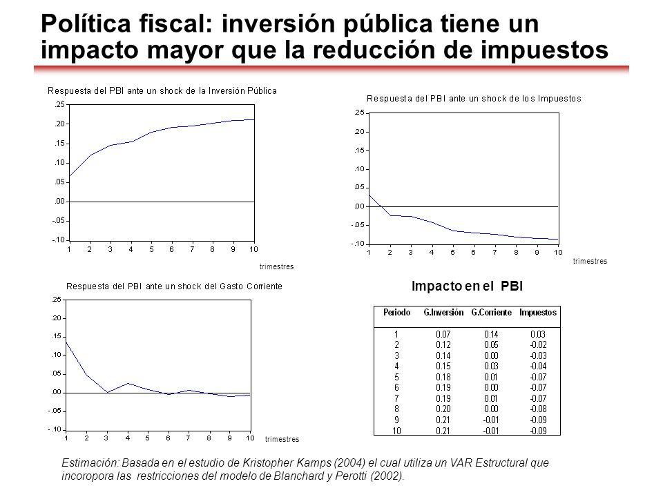 trimestres Política fiscal: inversión pública tiene un impacto mayor que la reducción de impuestos Estimación: Basada en el estudio de Kristopher Kamp