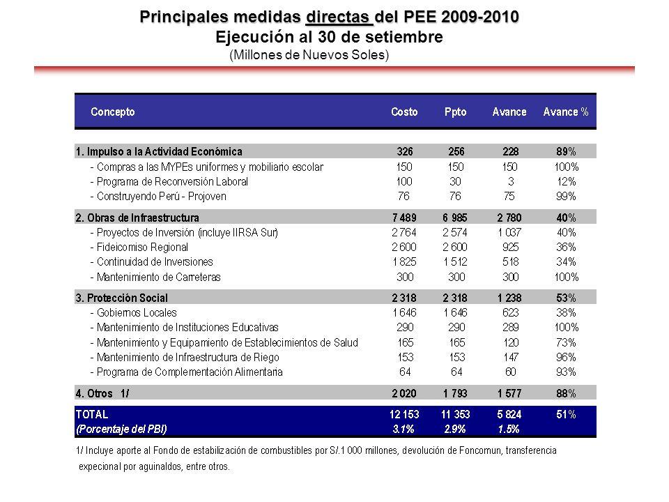 Principales medidas directas del PEE 2009-2010 Principales medidas directas del PEE 2009-2010 Ejecución al 30 de setiembre (Millones de Nuevos Soles)