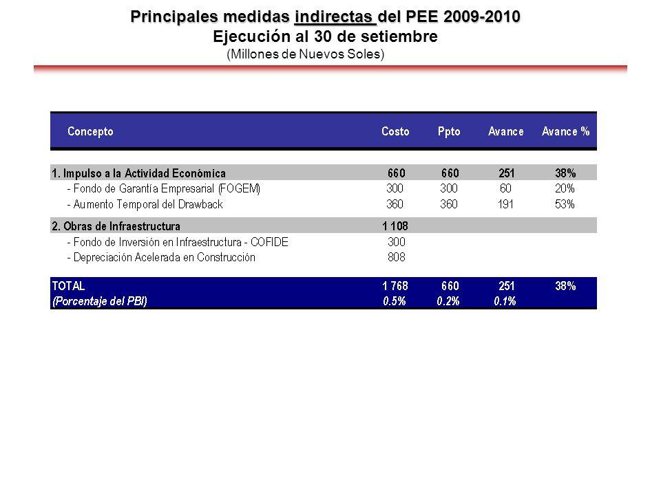 Principales medidas indirectas del PEE 2009-2010 Principales medidas indirectas del PEE 2009-2010 Ejecución al 30 de setiembre (Millones de Nuevos Sol