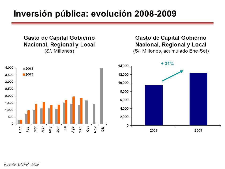Inversión pública: evolución 2008-2009 Fuente: DNPP - MEF + 31% Gasto de Capital Gobierno Nacional, Regional y Local (S/. Millones) Gasto de Capital G