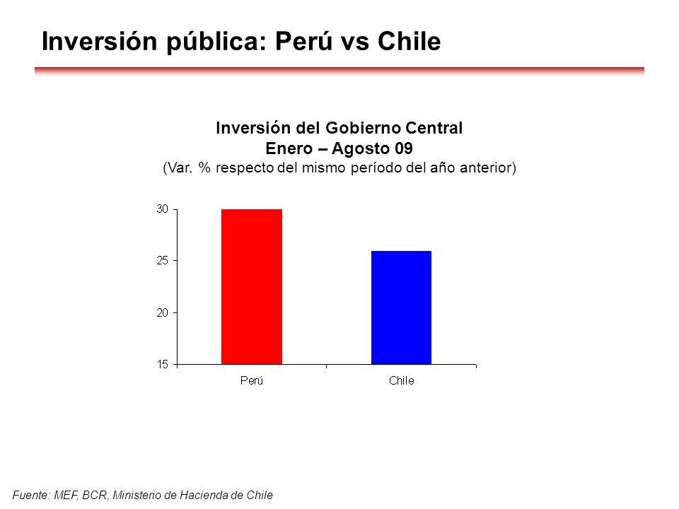 Inversión pública: Perú vs Chile Fuente: MEF, BCR, Ministerio de Hacienda de Chile Inversión del Gobierno Central Enero – Agosto 09 (Var. % respecto d