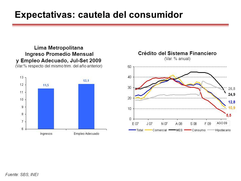Fuente: SBS, INEI Expectativas: cautela del consumidor Crédito del Sistema Financiero (Var. % anual) 5,5 10,9 12,8 24,9 26,8 Lima Metropolitana Ingres