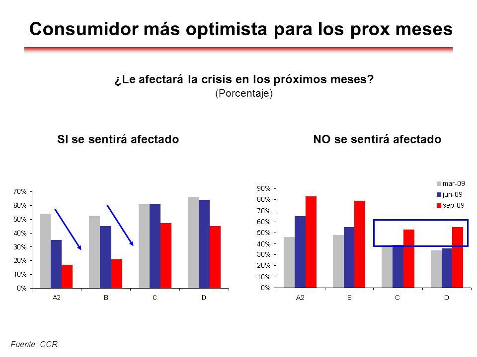 Fuente: CCR Consumidor más optimista para los prox meses ¿Le afectará la crisis en los próximos meses? (Porcentaje) SI se sentirá afectado NO se senti