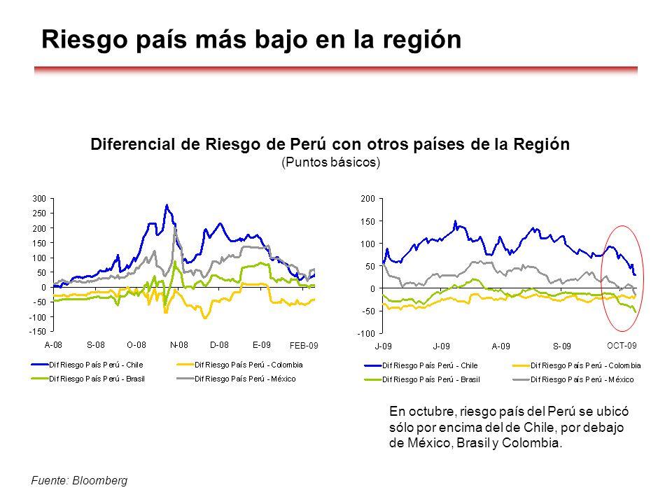 Riesgo país más bajo en la región Diferencial de Riesgo de Perú con otros países de la Región (Puntos básicos) Fuente: Bloomberg FEB-09OCT-09 En octub