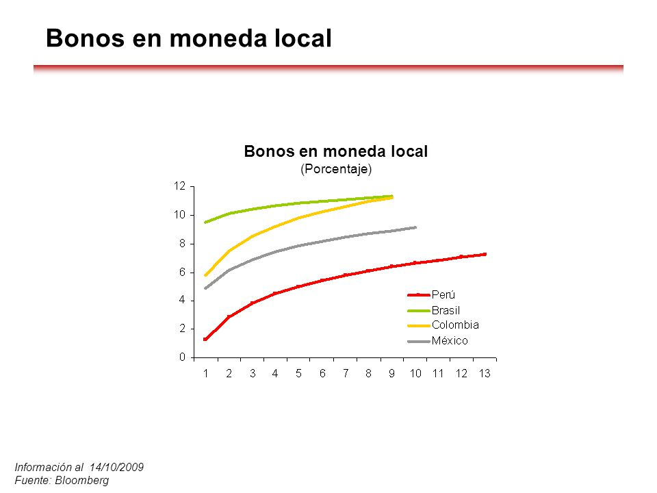 Bonos en moneda local Información al 14/10/2009 Fuente: Bloomberg Bonos en moneda local (Porcentaje)