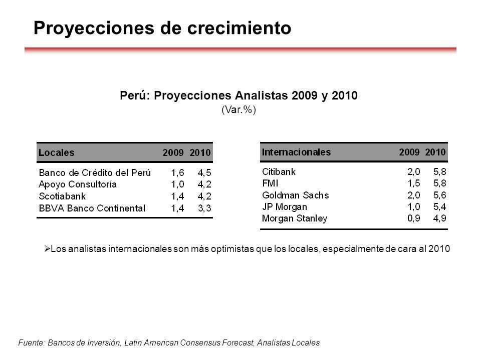 Proyecciones de crecimiento Perú: Proyecciones Analistas 2009 y 2010 (Var.%) Fuente: Bancos de Inversión, Latin American Consensus Forecast, Analistas