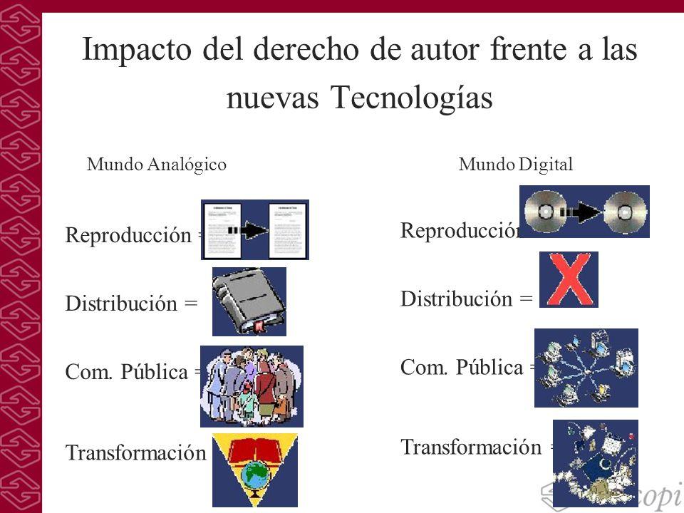 Impacto del derecho de autor frente a las nuevas Tecnologías Reproducción = Distribución = Com. Pública = Transformación = Mundo Analógico Reproducció