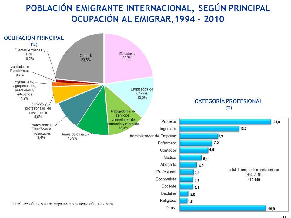 OCUPACIÓN PRINCIPAL (%) CATEGORÍA PROFESIONAL (%) Fuente: Dirección General de Migraciones y Naturalización (DIGEMIN) POBLACIÓN EMIGRANTE INTERNACIONA