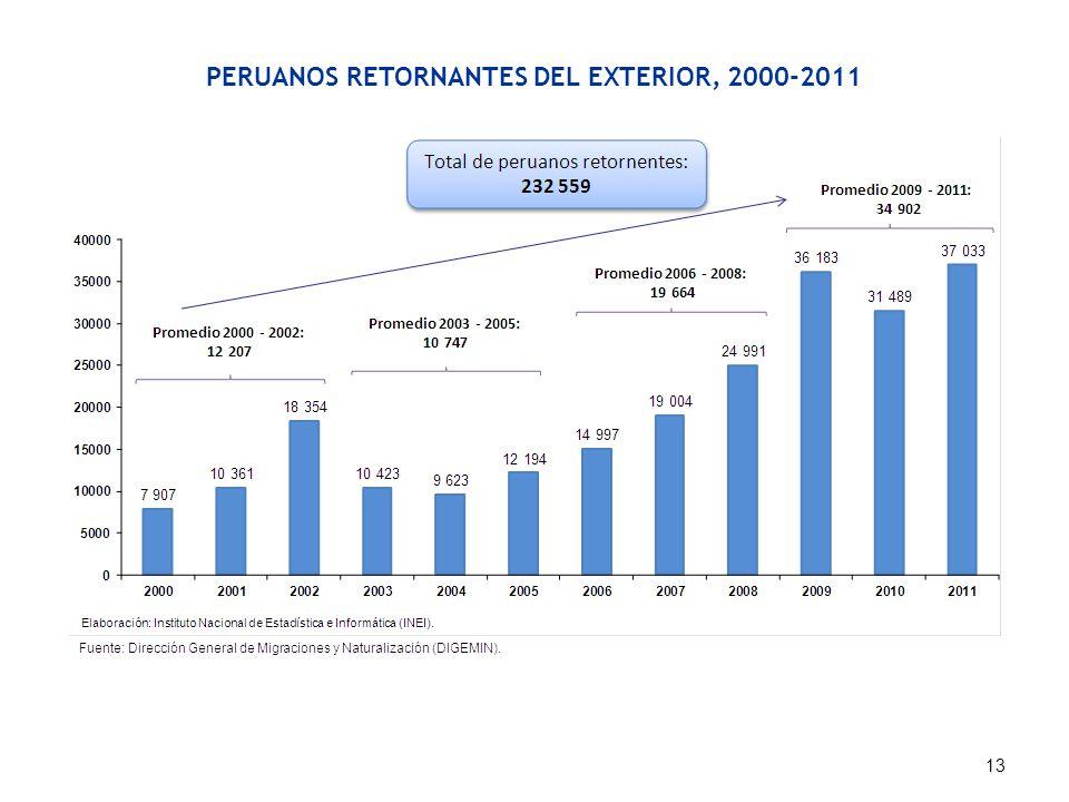 PERUANOS RETORNANTES DEL EXTERIOR, 2000-2011 13