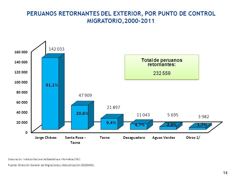 PERUANOS RETORNANTES DEL EXTERIOR, POR PUNTO DE CONTROL MIGRATORIO,2000-2011 14 Fuente: Dirección General de Migraciones y Naturalización (DIGEMIN). 1