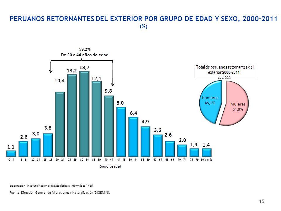 PERUANOS RETORNANTES DEL EXTERIOR POR GRUPO DE EDAD Y SEXO, 2000-2011 (%) Fuente: Dirección General de Migraciones y Naturalización (DIGEMIN). 15 Elab