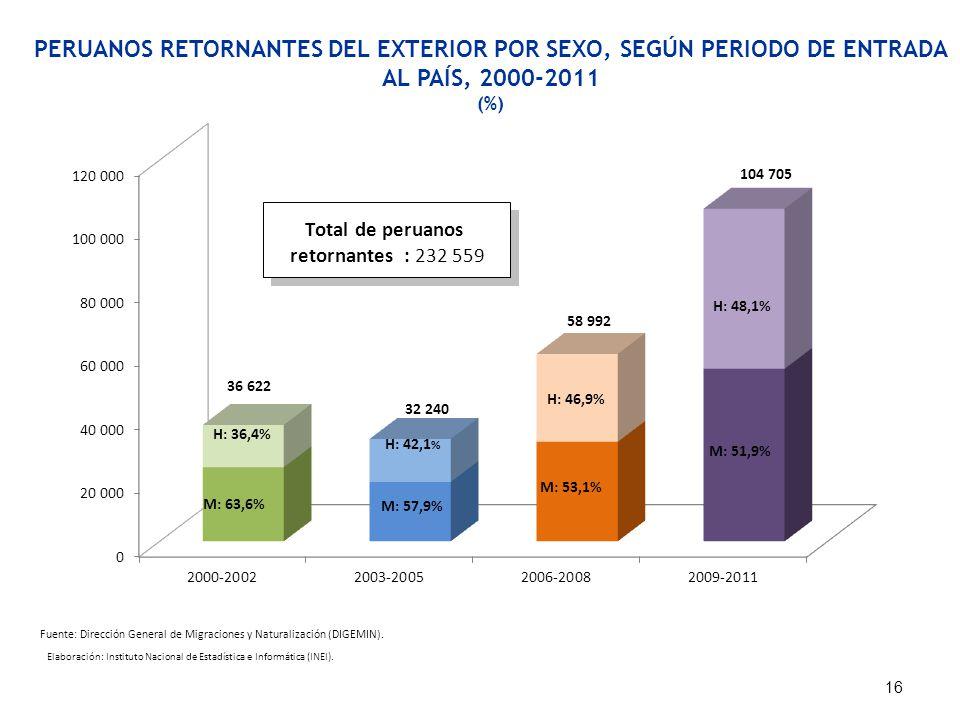 PERUANOS RETORNANTES DEL EXTERIOR POR SEXO, SEGÚN PERIODO DE ENTRADA AL PAÍS, 2000-2011 (%) Fuente: Dirección General de Migraciones y Naturalización