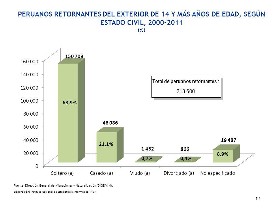 PERUANOS RETORNANTES DEL EXTERIOR DE 14 Y MÁS AÑOS DE EDAD, SEGÚN ESTADO CIVIL, 2000-2011 (%) Fuente: Dirección General de Migraciones y Naturalizació