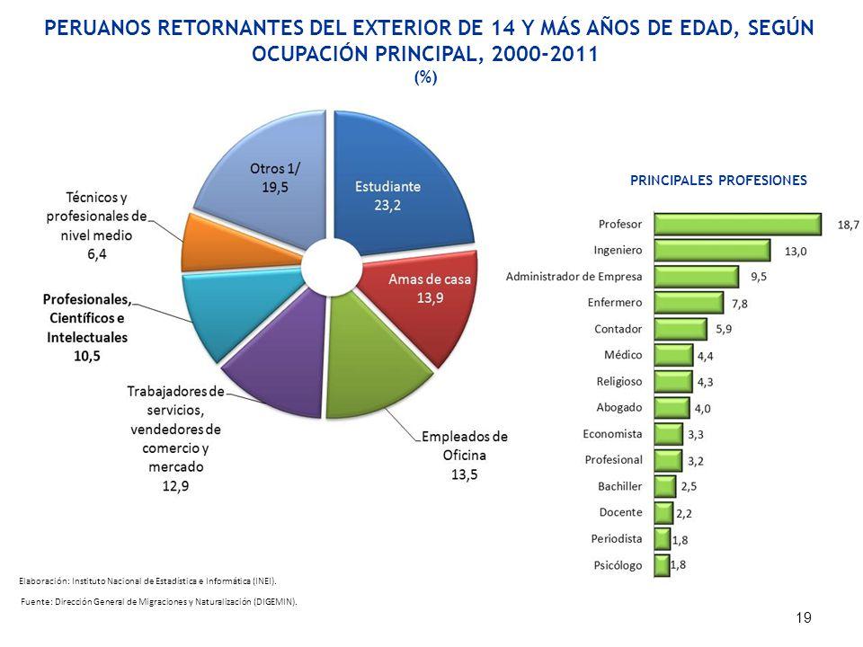 PERUANOS RETORNANTES DEL EXTERIOR DE 14 Y MÁS AÑOS DE EDAD, SEGÚN OCUPACIÓN PRINCIPAL, 2000-2011 (%) 19 Fuente: Dirección General de Migraciones y Nat