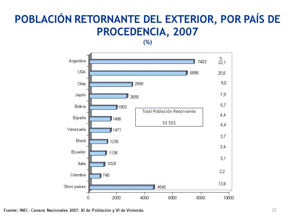 21 POBLACIÓN RETORNANTE DEL EXTERIOR, POR PAÍS DE PROCEDENCIA, 2007 (%) Total Población Retornante 33 501 Fuente: INEI - Encuesta Nacional de Hogares,