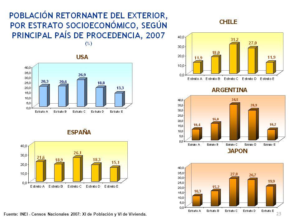 23 Fuente: INEI - Censos Nacionales 2007: XI de Población y VI de Vivienda.