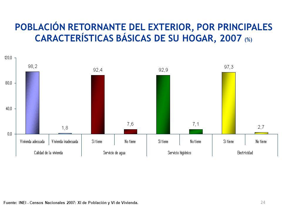 24 POBLACIÓN RETORNANTE DEL EXTERIOR, POR PRINCIPALES CARACTERÍSTICAS BÁSICAS DE SU HOGAR, 2007 (%) Fuente: INEI - Encuesta Nacional de Hogares, ENAHO
