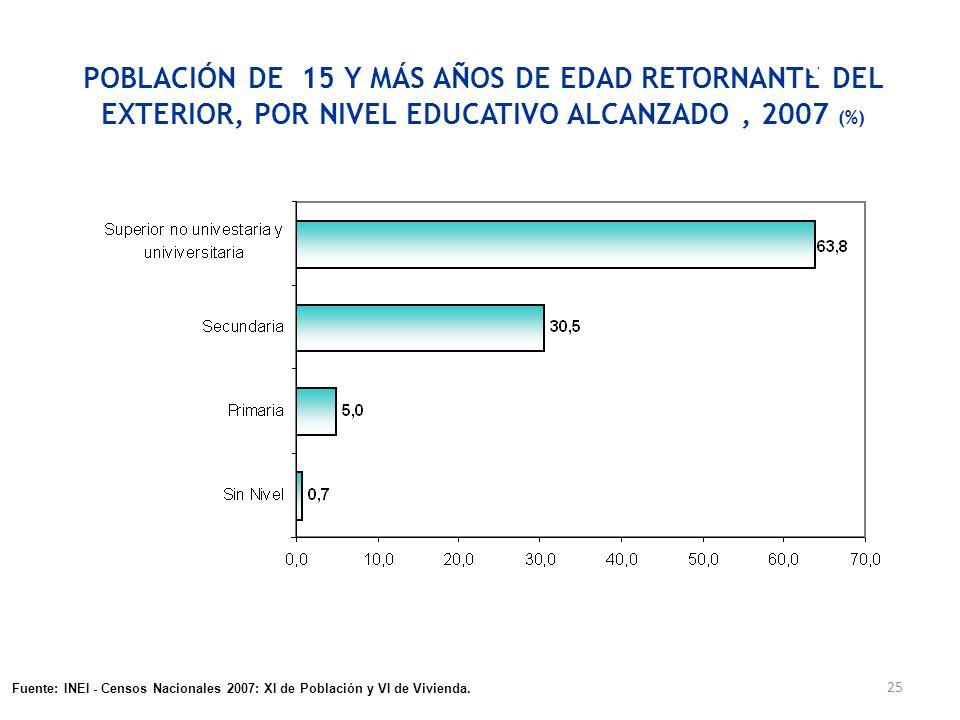 25 POBLACIÓN DE 15 Y MÁS AÑOS DE EDAD RETORNANTE DEL EXTERIOR, POR NIVEL EDUCATIVO ALCANZADO, 2007 (%) Fuente: INEI - Encuesta Nacional de Hogares, EN
