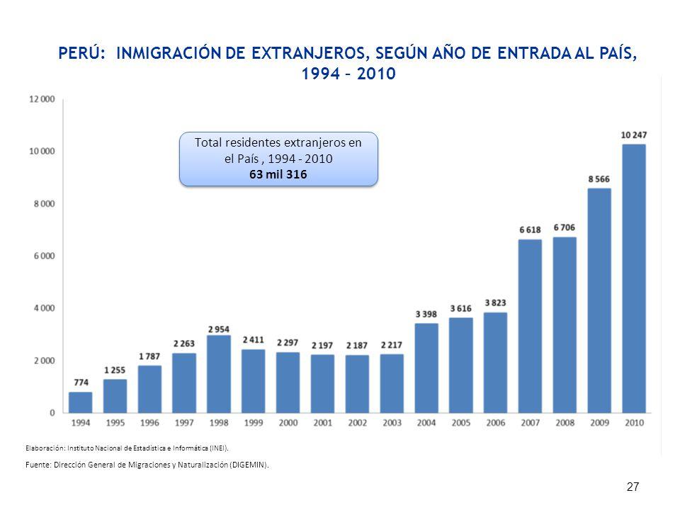 PERÚ: INMIGRACIÓN DE EXTRANJEROS, SEGÚN AÑO DE ENTRADA AL PAÍS, 1994 – 2010 Fuente: Dirección General de Migraciones y Naturalización (DIGEMIN). 27 To