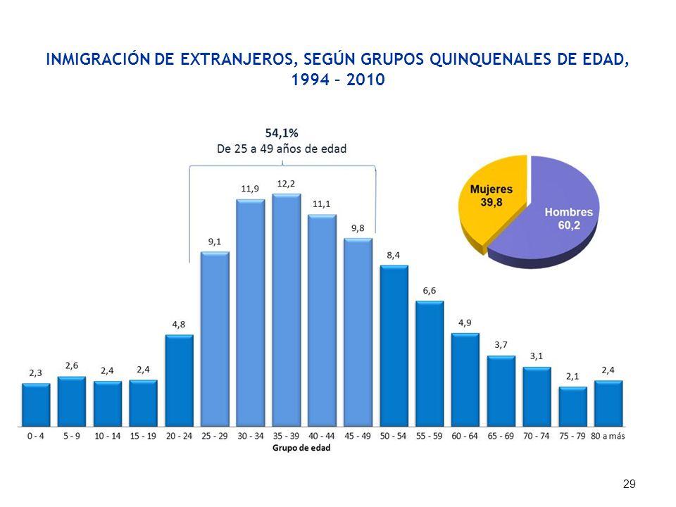 INMIGRACIÓN DE EXTRANJEROS, SEGÚN GRUPOS QUINQUENALES DE EDAD, 1994 – 2010 Fuente: Dirección General de Migraciones y Naturalización (DIGEMIN). 29