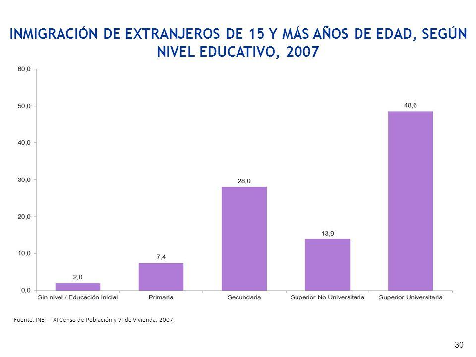 INMIGRACIÓN DE EXTRANJEROS DE 15 Y MÁS AÑOS DE EDAD, SEGÚN NIVEL EDUCATIVO, 2007 Fuente: INEI – XI Censo de Población y VI de Vivienda, 2007. 30