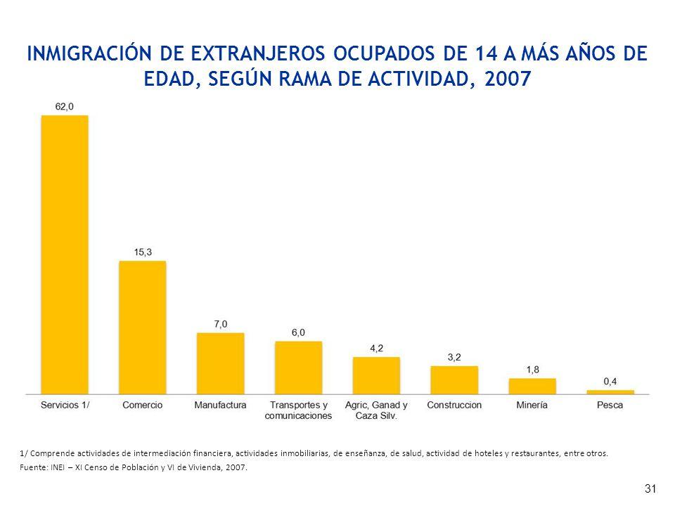 INMIGRACIÓN DE EXTRANJEROS OCUPADOS DE 14 A MÁS AÑOS DE EDAD, SEGÚN RAMA DE ACTIVIDAD, 2007 1/ Comprende actividades de intermediación financiera, act