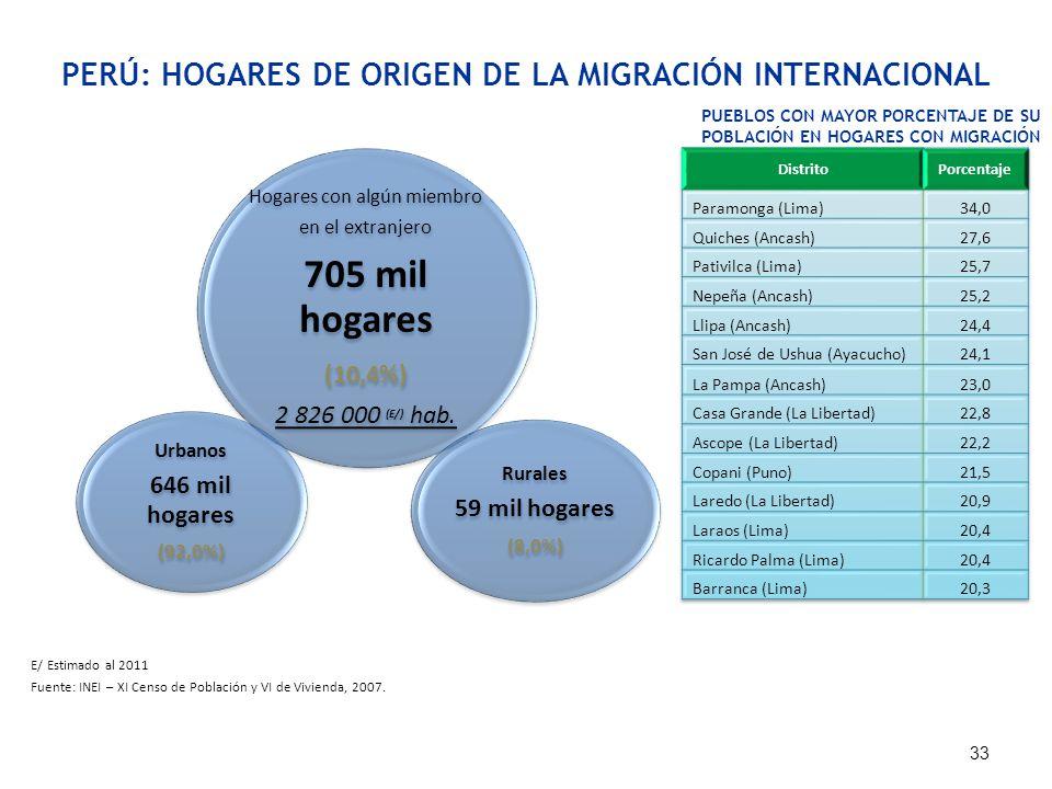 PERÚ: HOGARES DE ORIGEN DE LA MIGRACIÓN INTERNACIONAL E/ Estimado al 2011 Fuente: INEI – XI Censo de Población y VI de Vivienda, 2007. 33 Hogares con