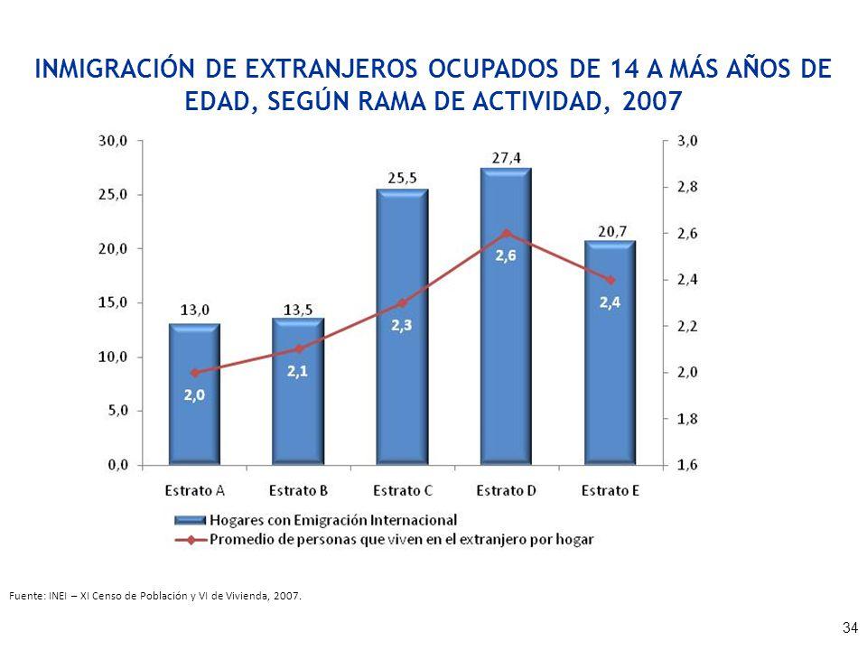 INMIGRACIÓN DE EXTRANJEROS OCUPADOS DE 14 A MÁS AÑOS DE EDAD, SEGÚN RAMA DE ACTIVIDAD, 2007 Fuente: INEI – XI Censo de Población y VI de Vivienda, 200