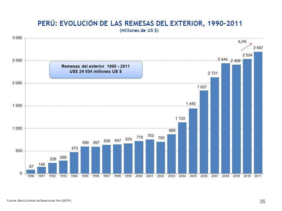PERÚ: EVOLUCIÓN DE LAS REMESAS DEL EXTERIOR, 1990-2011 (Millones de US $) 35 Fuente: Banco Central de Reserva del Perú (BCRP).