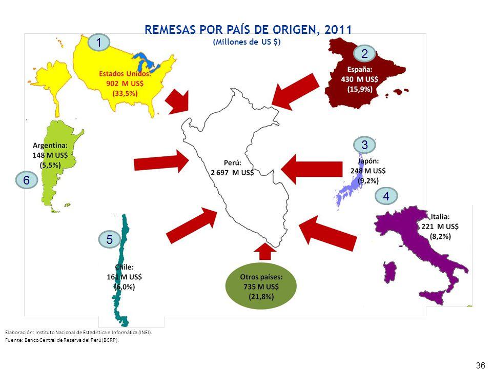 REMESAS POR PAÍS DE ORIGEN, 2011 (Millones de US $) 36 Fuente: Banco Central de Reserva del Perú (BCRP). Elaboración: Instituto Nacional de Estadístic