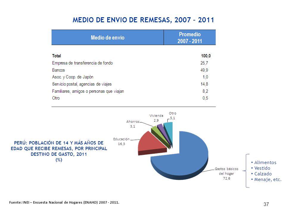 MEDIO DE ENVIO DE REMESAS, 2007 – 2011 Fuente: INEI – Encuesta Nacional de Hogares (ENAHO) 2007 - 2011. 37