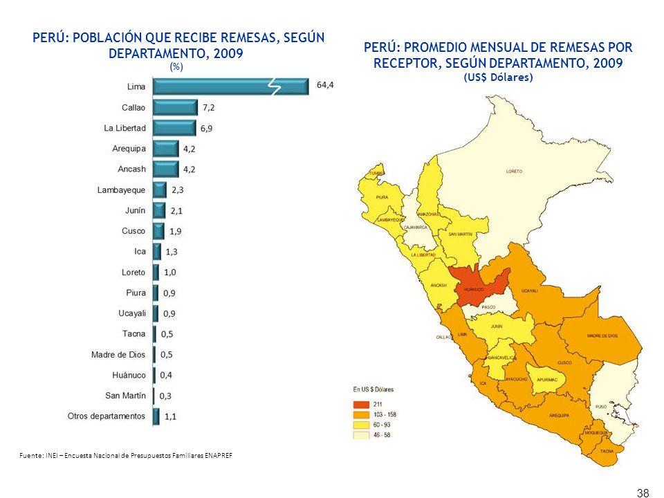 PERÚ: POBLACIÓN QUE RECIBE REMESAS, SEGÚN DEPARTAMENTO, 2009 (%) 38 PERÚ: PROMEDIO MENSUAL DE REMESAS POR RECEPTOR, SEGÚN DEPARTAMENTO, 2009 (US$ Dóla