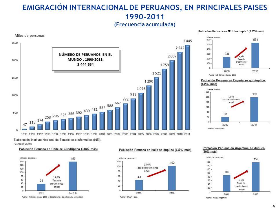 EMIGRACIÓN INTERNACIONAL DE PERUANOS, EN PRINCIPALES PAISES 1990-2011 (Frecuencia acumulada) 5 Población Peruana en EEUU se duplicó (127% más)