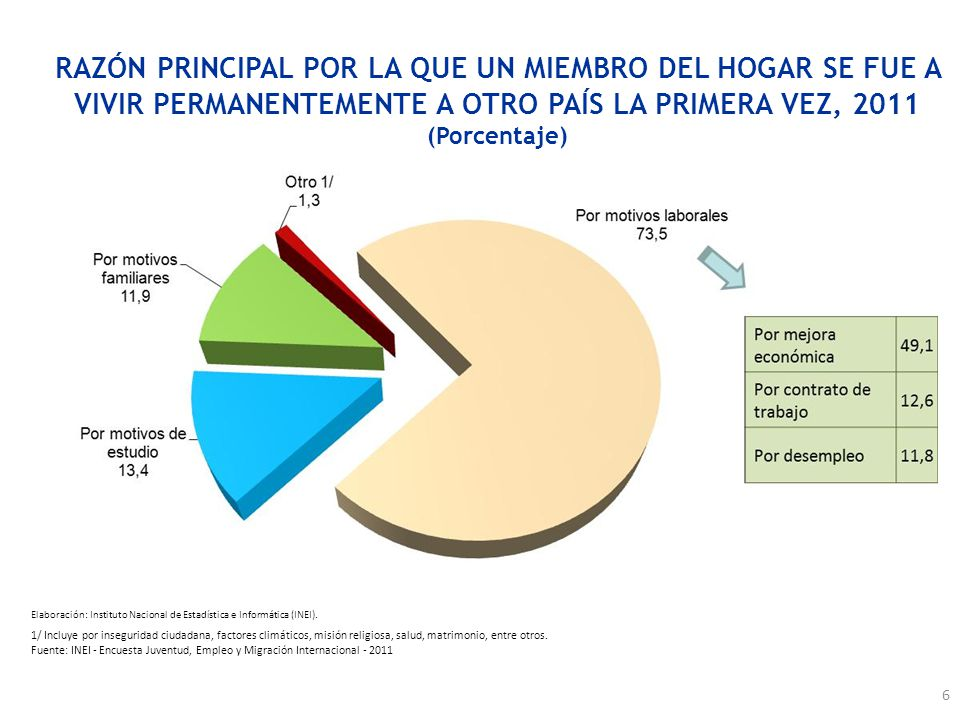 RAZÓN PRINCIPAL POR LA QUE UN MIEMBRO DEL HOGAR SE FUE A VIVIR PERMANENTEMENTE A OTRO PAÍS LA PRIMERA VEZ, 2011 (Porcentaje) 1/ Incluye por insegurida