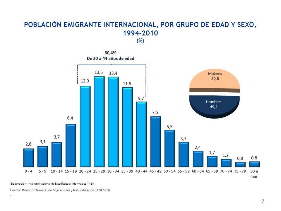 POBLACIÓN EMIGRANTE INTERNACIONAL, POR GRUPO DE EDAD Y SEXO, 1994-2010 (%) Fuente: Dirección General de Migraciones y Naturalización (DIGEMIN). 7 Elab