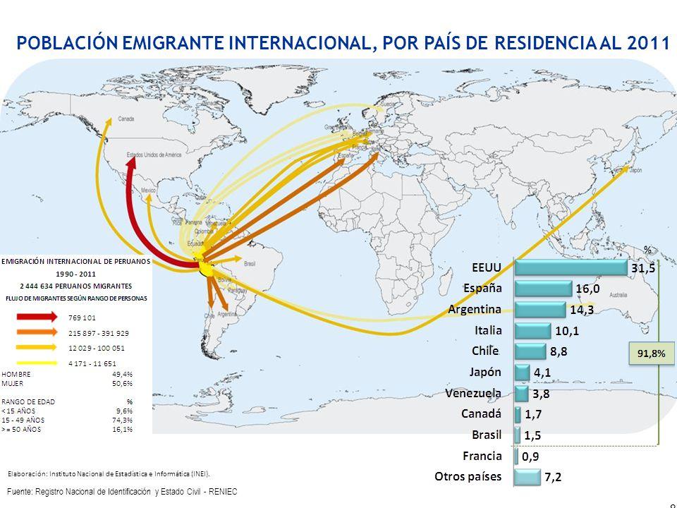 POBLACIÓN EMIGRANTE INTERNACIONAL, POR PAÍS DE RESIDENCIA AL 2011 Fuente: Registro Nacional de Identificación y Estado Civil - RENIEC 8 % Elaboración: